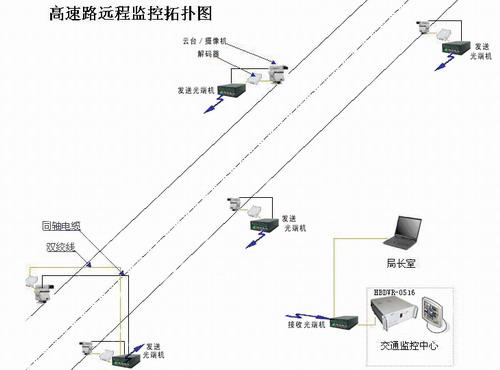 摄象机(防护罩,摄象机,镜头,支架),云台,解码器等主要设备组成.